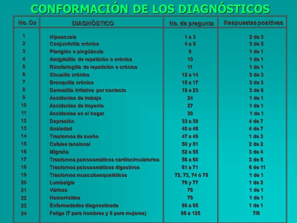 Hipoacusia 1 a 3 2 de 3 Conjuntivitis crónica 4 a 8 3 de 5 Pterigión o pingüécula 9 1 de 1 Amigdalitis de repetición o crónica 10 1 de 1 Rinofaringiti