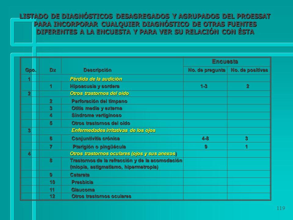 119 Encuesta Encuesta Gpo. Dx Descripción No. de pregunta No. de positivas 1 Pérdida de la audición 1 Pérdida de la audición 1 Hipoacusia y sordera 1-