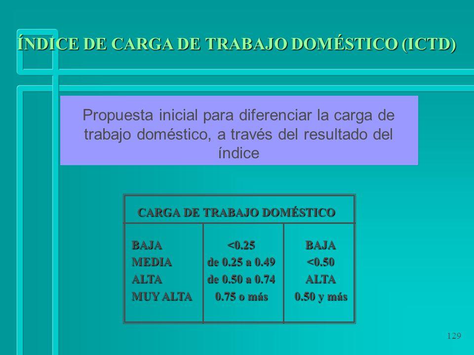 129 Propuesta inicial para diferenciar la carga de trabajo doméstico, a través del resultado del índice ÍNDICE DE CARGA DE TRABAJO DOMÉSTICO (ICTD) CA