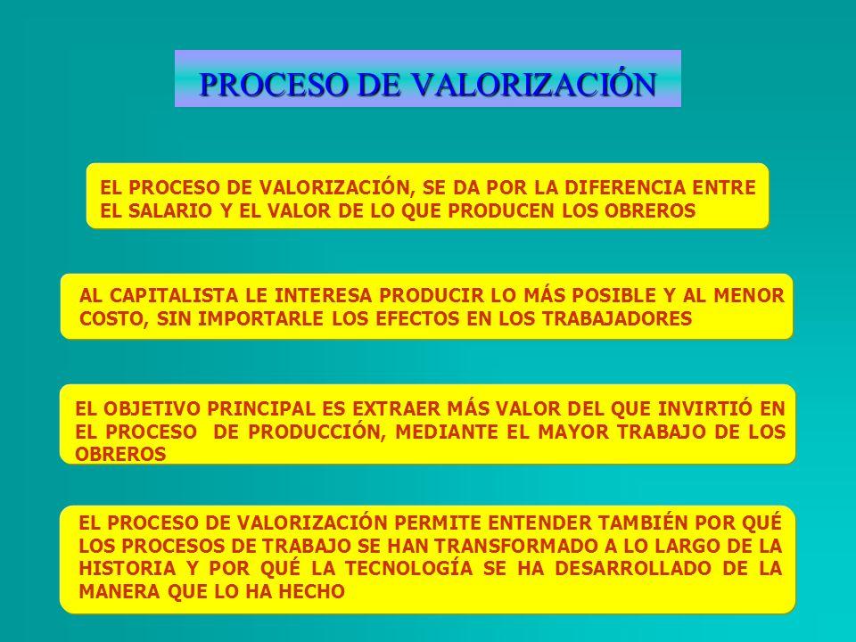 PROCESO DE VALORIZACIÓN EL PROCESO DE VALORIZACIÓN, SE DA POR LA DIFERENCIA ENTRE EL SALARIO Y EL VALOR DE LO QUE PRODUCEN LOS OBREROS AL CAPITALISTA