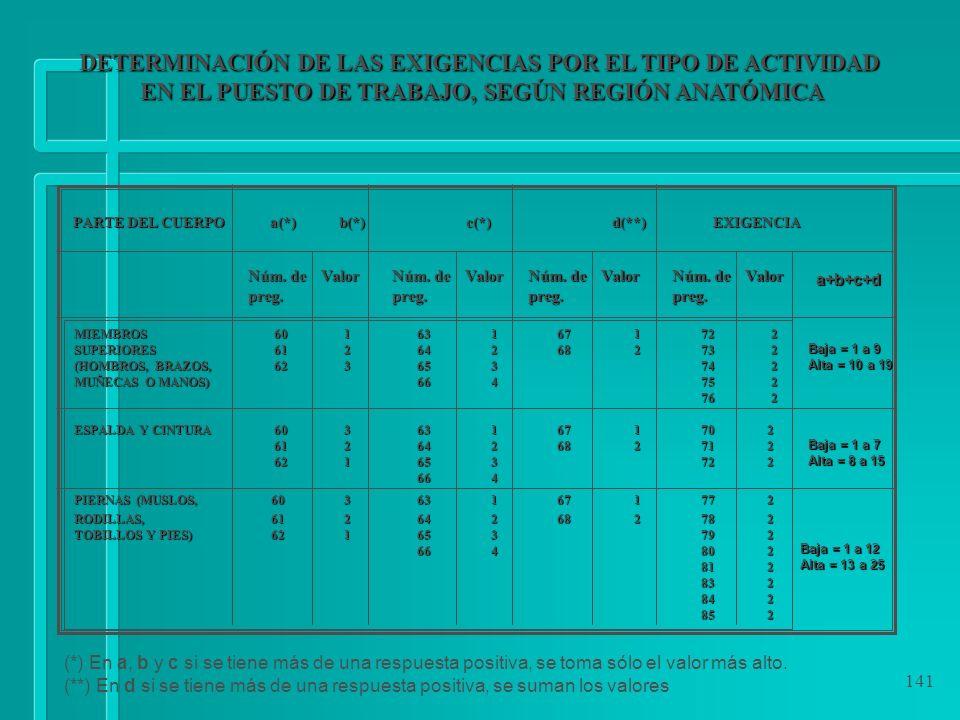 141 DETERMINACIÓN DE LAS EXIGENCIAS POR EL TIPO DE ACTIVIDAD EN EL PUESTO DE TRABAJO, SEGÚN REGIÓN ANATÓMICA EN EL PUESTO DE TRABAJO, SEGÚN REGIÓN ANA