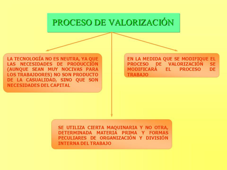 PROCESO DE VALORIZACIÓN LA TECNOLOGÍA NO ES NEUTRA, YA QUE LAS NECESIDADES DE PRODUCCIÓN (AUNQUE SEAN MUY NOCIVAS PARA LOS TRABAJDORES) NO SON PRODUCT