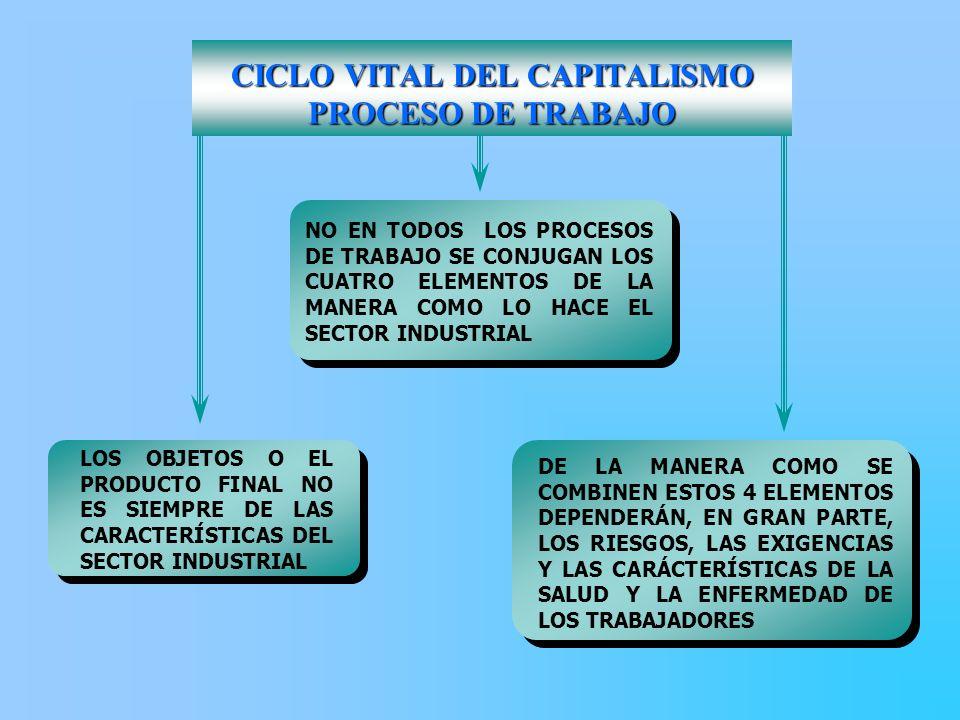 CICLO VITAL DEL CAPITALISMO PROCESO DE TRABAJO DE LA MANERA COMO SE COMBINEN ESTOS 4 ELEMENTOS DEPENDERÁN, EN GRAN PARTE, LOS RIESGOS, LAS EXIGENCIAS