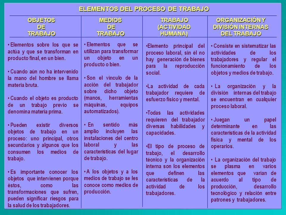ELEMENTOS DEL PROCESO DE TRABAJO TRABAJO(ACTIVIDADHUMANA) ORGANIZACIÓN Y DIVISIÓN INTERNAS DEL TRABAJO Elementos sobre los que se actúa y que se trans