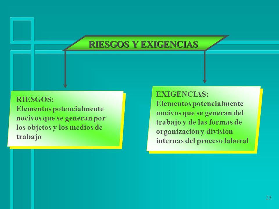 25 RIESGOS Y EXIGENCIAS RIESGOS: Elementos potencialmente nocivos que se generan por los objetos y los medios de trabajo EXIGENCIAS: Elementos potenci