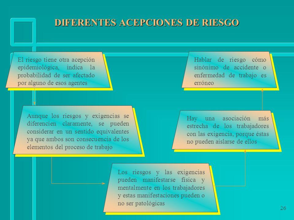 26 DIFERENTES ACEPCIONES DE RIESGO DIFERENTES ACEPCIONES DE RIESGO El riesgo tiene otra acepción epidemiológica, indica la probabilidad de ser afectad