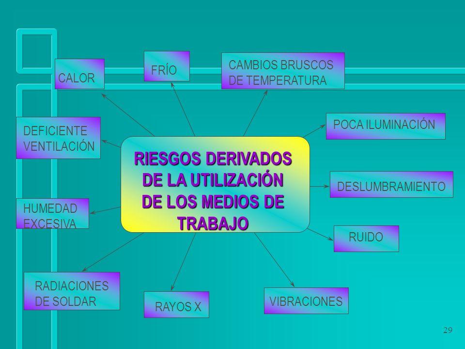 29 RIESGOS DERIVADOS DE LA UTILIZACIÓN DE LOS MEDIOS DE TRABAJO CALOR FRÍO CAMBIOS BRUSCOS DE TEMPERATURA DEFICIENTE VENTILACIÓN HUMEDAD EXCESIVA POCA