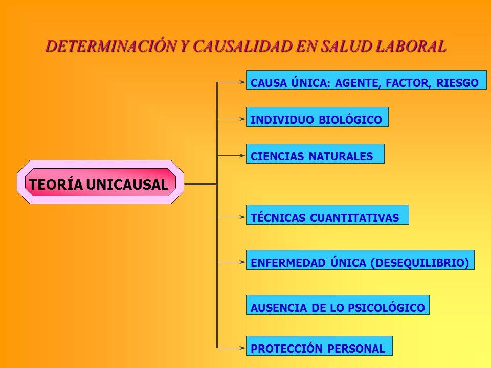 DETERMINACIÓN Y CAUSALIDAD EN SALUD LABORAL TEORÍA UNICAUSAL CAUSA ÚNICA: AGENTE, FACTOR, RIESGO INDIVIDUO BIOLÓGICO CIENCIAS NATURALES TÉCNICAS CUANT