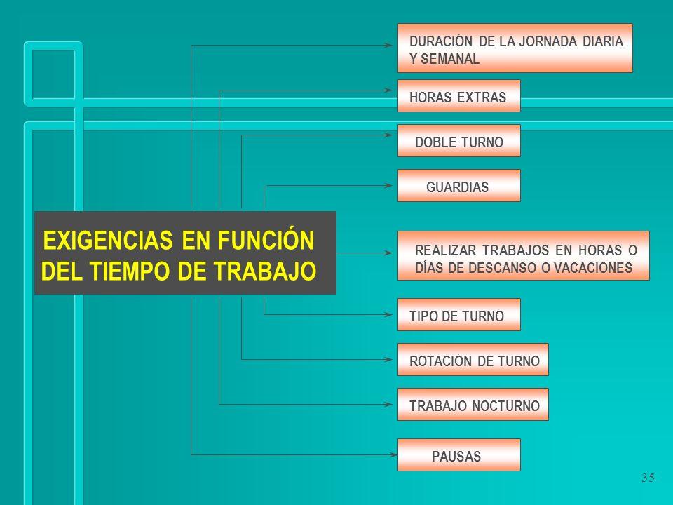 35 EXIGENCIAS EN FUNCIÓN DEL TIEMPO DE TRABAJO DURACIÓN DE LA JORNADA DIARIA Y SEMANAL HORAS EXTRAS DOBLE TURNO GUARDIAS TIPO DE TURNO ROTACIÓN DE TUR