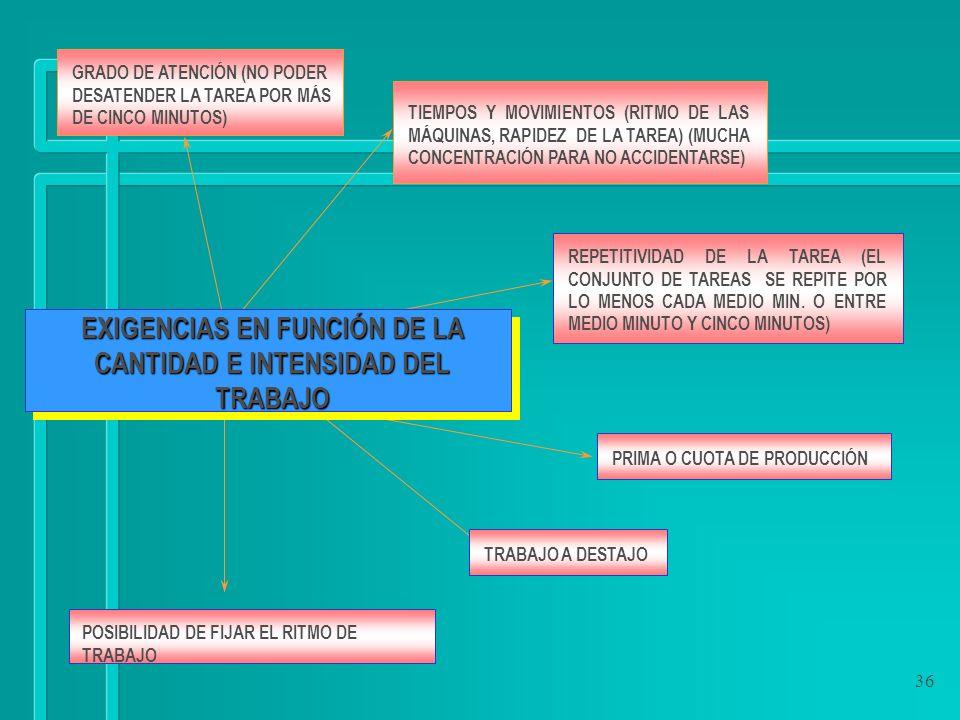 36 TIEMPOS Y MOVIMIENTOS (RITMO DE LAS MÁQUINAS, RAPIDEZ DE LA TAREA) (MUCHA CONCENTRACIÓN PARA NO ACCIDENTARSE) EXIGENCIAS EN FUNCIÓN DE LA CANTIDAD