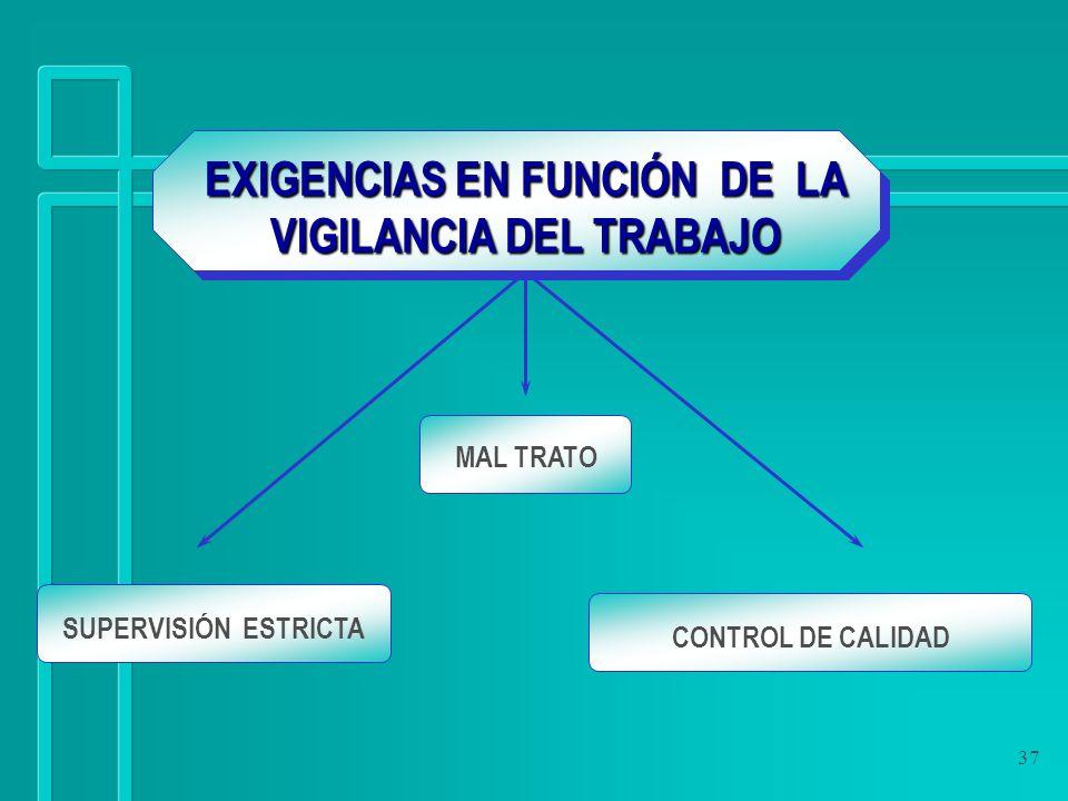 37 EXIGENCIAS EN FUNCIÓN DE LA VIGILANCIA DEL TRABAJO SUPERVISIÓN ESTRICTA MAL TRATO CONTROL DE CALIDAD