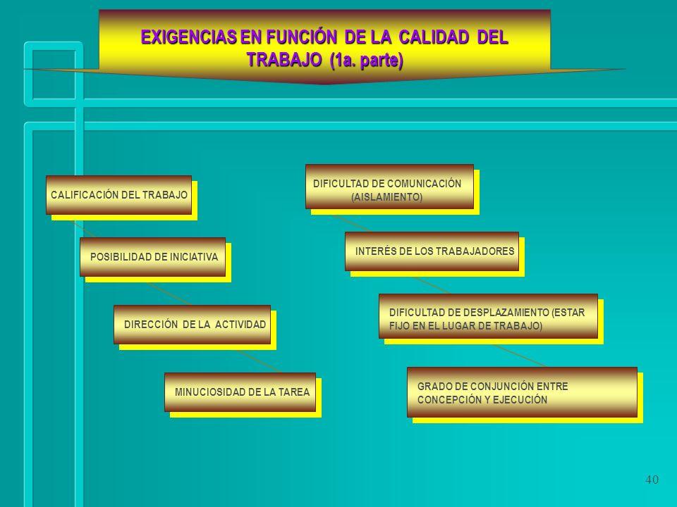 40 EXIGENCIAS EN FUNCIÓN DE LA CALIDAD DEL TRABAJO (1a. parte) CALIFICACIÓN DEL TRABAJO POSIBILIDAD DE INICIATIVA DIRECCIÓN DE LA ACTIVIDAD GRADO DE C