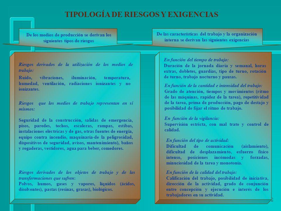 42 TIPOLOGÍA DE RIESGOS Y EXIGENCIAS Riesgos derivados de la utilización de los medios de trabajo: Ruido, vibraciones, iluminación, temperatura, humed