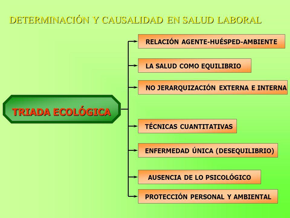 DETERMINACIÓN Y CAUSALIDAD EN SALUD LABORAL TRIADA ECOLÓGICA RELACIÓN AGENTE-HUÉSPED-AMBIENTE LA SALUD COMO EQUILIBRIO NO JERARQUIZACIÓN EXTERNA E INT