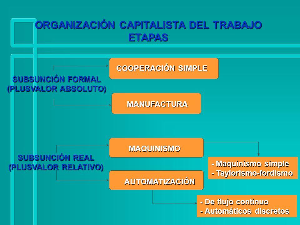58 ORGANIZACIÓN CAPITALISTA DEL TRABAJO ETAPAS SUBSUNCIÓN FORMAL (PLUSVALOR ABSOLUTO) SUBSUNCIÓN REAL (PLUSVALOR RELATIVO) COOPERACIÓN SIMPLE MANUFACT