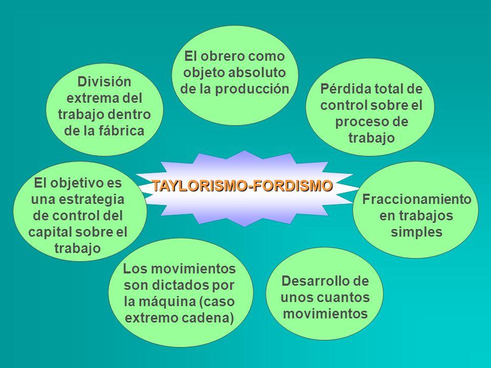 TAYLORISMO-FORDISMO El objetivo es una estrategia de control del capital sobre el trabajo División extrema del trabajo dentro de la fábrica El obrero