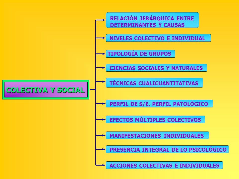 COLECTIVA Y SOCIAL RELACIÓN JERÁRQUICA ENTRE DETERMINANTES Y CAUSAS NIVELES COLECTIVO E INDIVIDUAL TIPOLOGÍA DE GRUPOS CIENCIAS SOCIALES Y NATURALES T