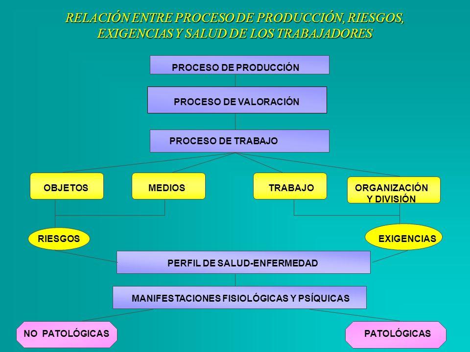 RELACIÓN ENTRE PROCESO DE PRODUCCIÓN, RIESGOS, EXIGENCIAS Y SALUD DE LOS TRABAJADORES PROCESO DE PRODUCCIÓN PROCESO DE VALORACIÓN PROCESO DE TRABAJO O