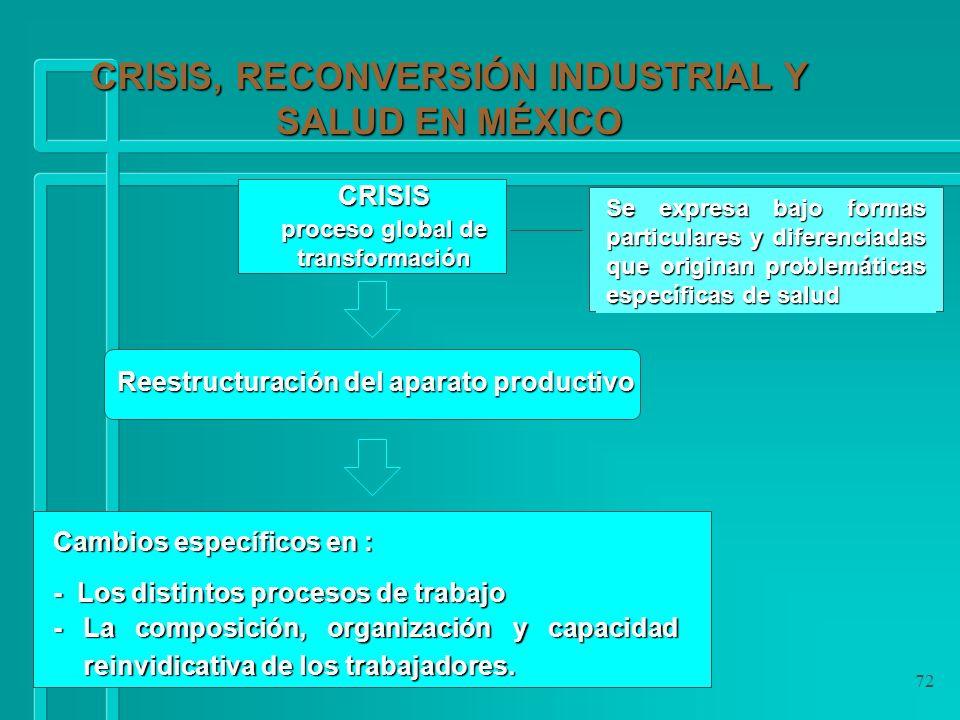 72 Reestructuración del aparato productivo Cambios específicos en : - Los distintos procesos de trabajo - La composición, organización y capacidad rei