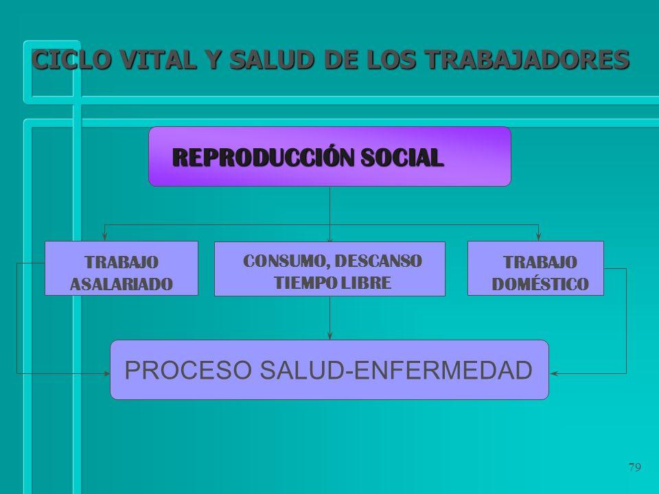 79 PROCESO SALUD-ENFERMEDAD TRABAJO DOMÉSTICO TRABAJO ASALARIADO REPRODUCCIÓN SOCIAL CICLO VITAL Y SALUD DE LOS TRABAJADORES CONSUMO, DESCANSO TIEMPO