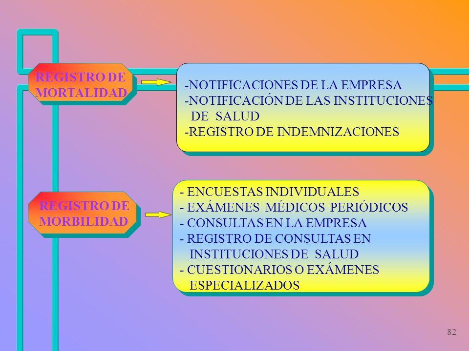 82 -NOTIFICACIONES DE LA EMPRESA -NOTIFICACIÓN DE LAS INSTITUCIONES DE SALUD -REGISTRO DE INDEMNIZACIONES REGISTRO DE MORBILIDAD REGISTRO DE MORTALIDA