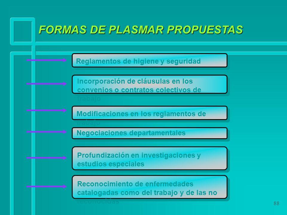 88 FORMAS DE PLASMAR PROPUESTAS Reglamentos de higiene y seguridad Incorporación de cláusulas en los convenios o contratos colectivos de trabajo Modif
