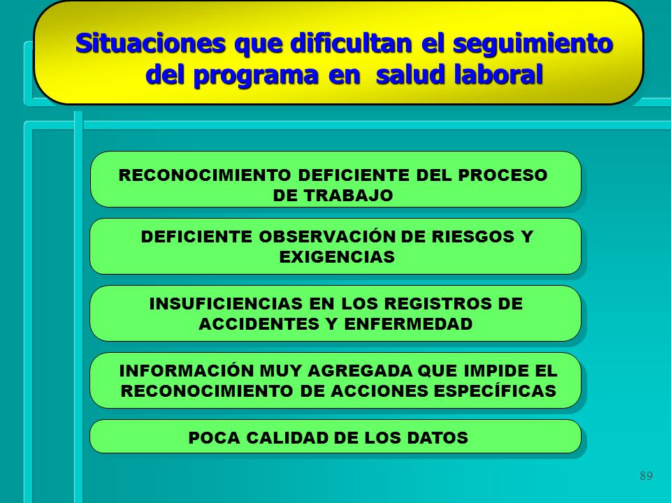 89 Situaciones que dificultan el seguimiento del programa en salud laboral RECONOCIMIENTO DEFICIENTE DEL PROCESO DE TRABAJO DEFICIENTE OBSERVACIÓN DE