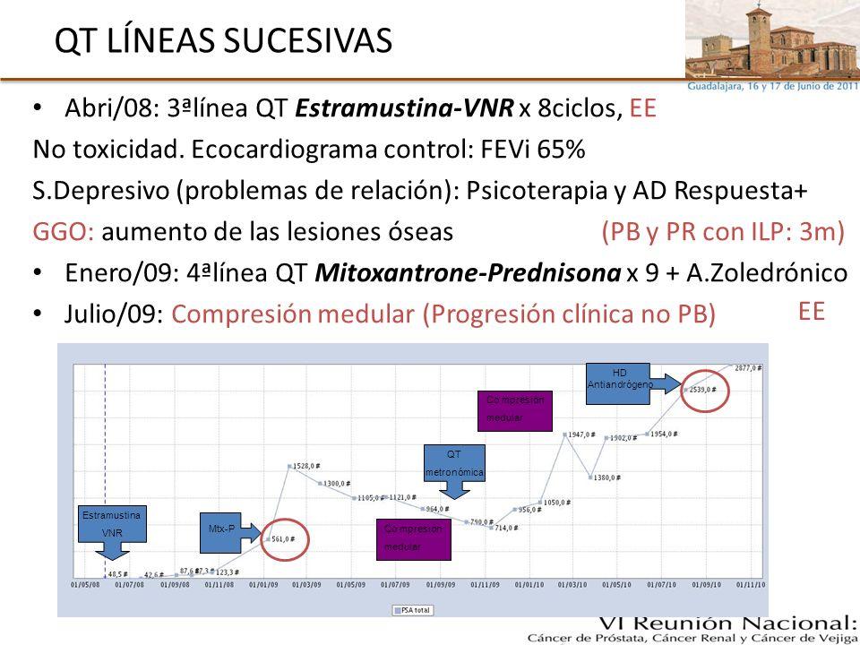 QT LÍNEAS SUCESIVAS Abri/08: 3ªlínea QT Estramustina-VNR x 8ciclos, EE No toxicidad. Ecocardiograma control: FEVi 65% S.Depresivo (problemas de relaci