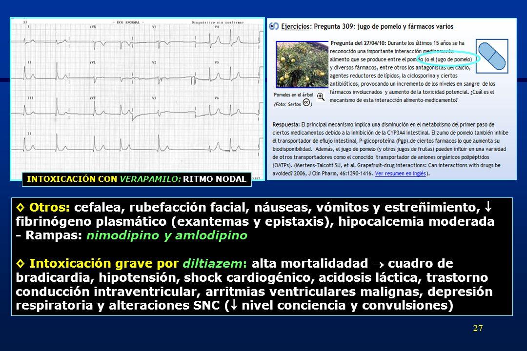 28 Intoxicación grave por amlodipino: intoxicación mortal en una mujer de 63 años por 70 mg de amlodipino 4 h después de la ingesta (Kocj AR et al.