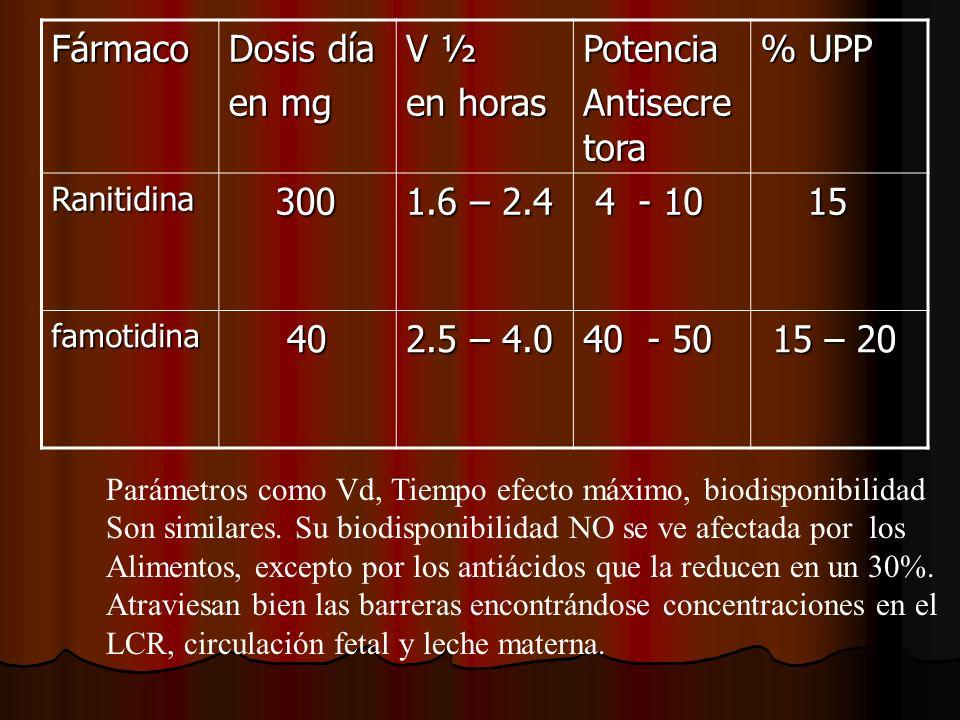 Fármaco Dosis día en mg V ½ en horas Potencia Antisecre tora % UPP Ranitidina 300 300 1.6 – 2.4 4 - 10 4 - 10 15 15 famotidina 40 40 2.5 – 4.0 40 - 50 15 – 20 15 – 20 Parámetros como Vd, Tiempo efecto máximo, biodisponibilidad Son similares.