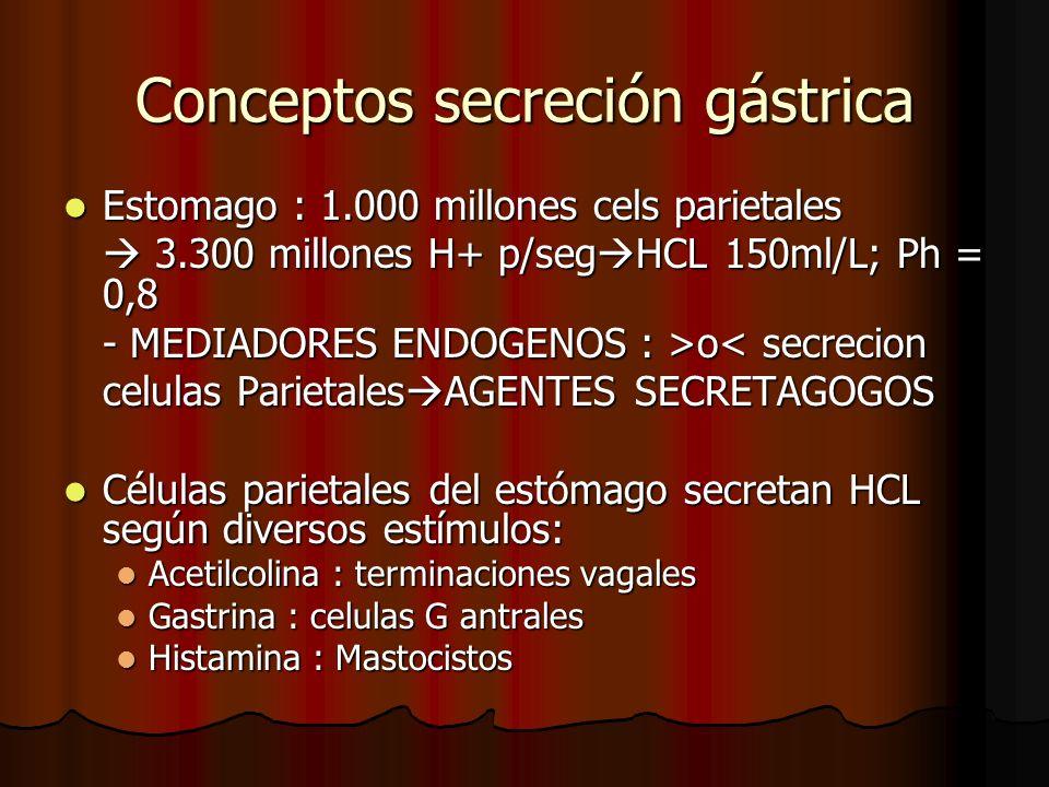 Conceptos secreción gástrica Estomago : 1.000 millones cels parietales Estomago : 1.000 millones cels parietales 3.300 millones H+ p/seg HCL 150ml/L; Ph = 0,8 3.300 millones H+ p/seg HCL 150ml/L; Ph = 0,8 - MEDIADORES ENDOGENOS : >o o< secrecion celulas Parietales AGENTES SECRETAGOGOS Células parietales del estómago secretan HCL según diversos estímulos: Células parietales del estómago secretan HCL según diversos estímulos: Acetilcolina : terminaciones vagales Acetilcolina : terminaciones vagales Gastrina : celulas G antrales Gastrina : celulas G antrales Histamina : Mastocistos Histamina : Mastocistos