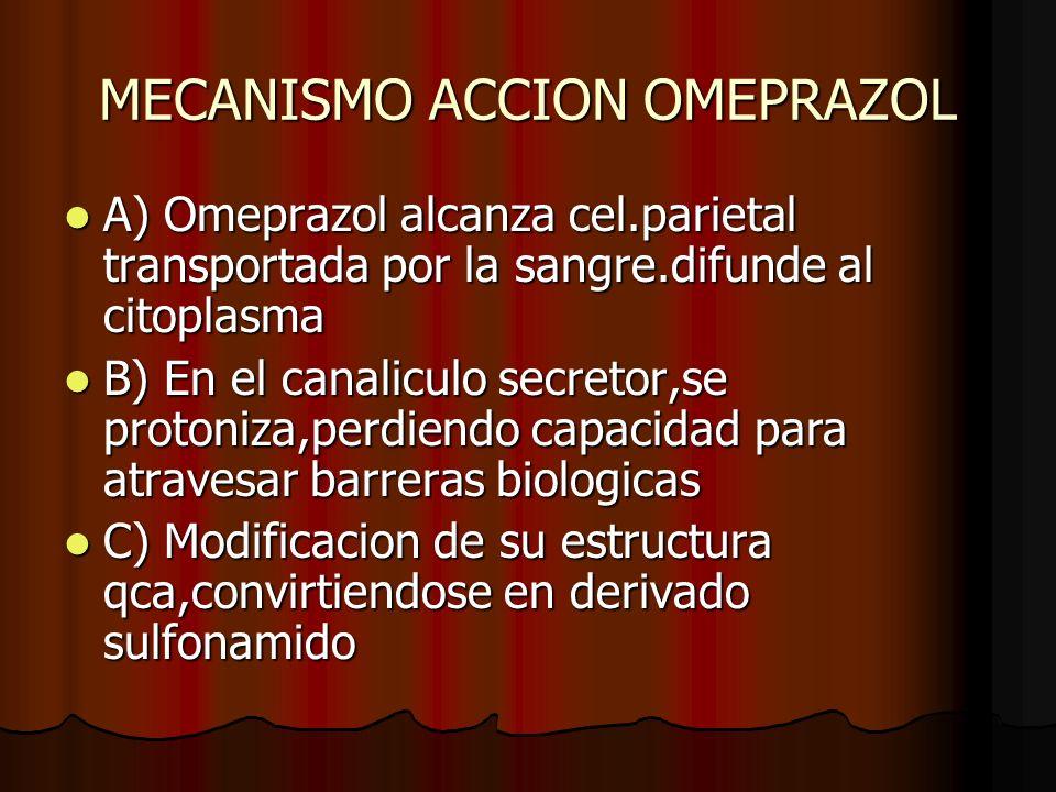 MECANISMO ACCION OMEPRAZOL A) Omeprazol alcanza cel.parietal transportada por la sangre.difunde al citoplasma A) Omeprazol alcanza cel.parietal transp