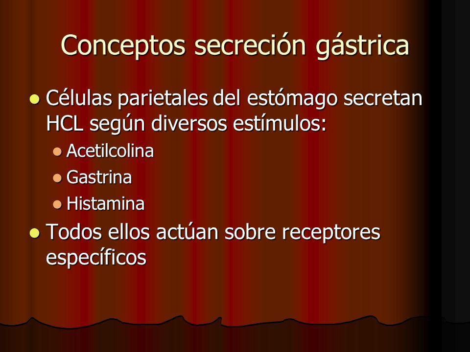 Conceptos secreción gástrica Células parietales del estómago secretan HCL según diversos estímulos: Células parietales del estómago secretan HCL según diversos estímulos: Acetilcolina Acetilcolina Gastrina Gastrina Histamina Histamina Todos ellos actúan sobre receptores específicos Todos ellos actúan sobre receptores específicos