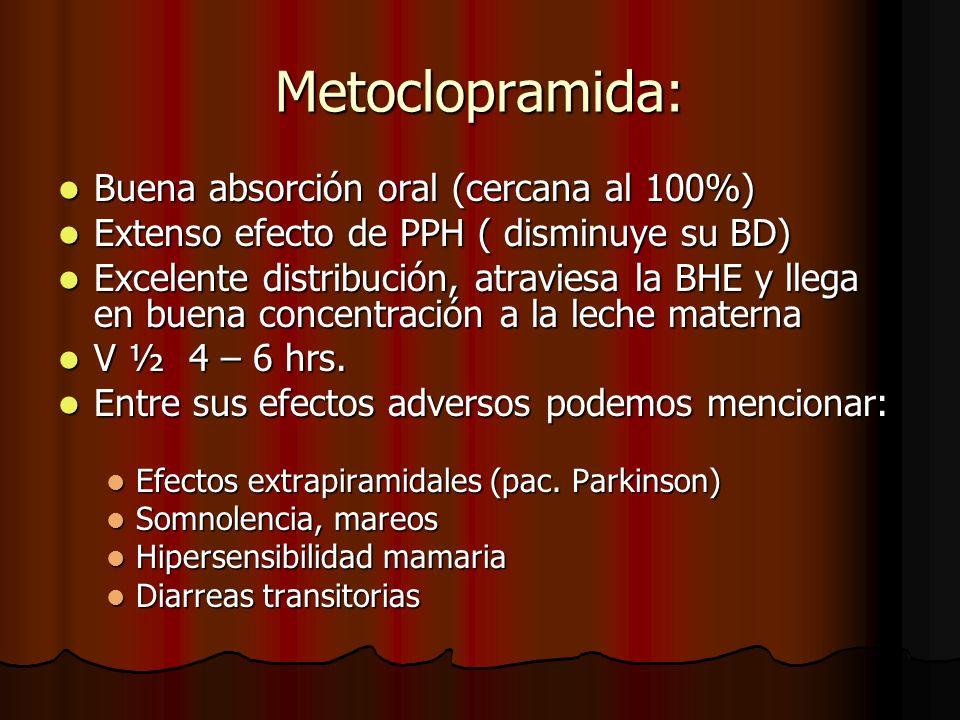 Metoclopramida: Buena absorción oral (cercana al 100%) Buena absorción oral (cercana al 100%) Extenso efecto de PPH ( disminuye su BD) Extenso efecto de PPH ( disminuye su BD) Excelente distribución, atraviesa la BHE y llega en buena concentración a la leche materna Excelente distribución, atraviesa la BHE y llega en buena concentración a la leche materna V ½ 4 – 6 hrs.