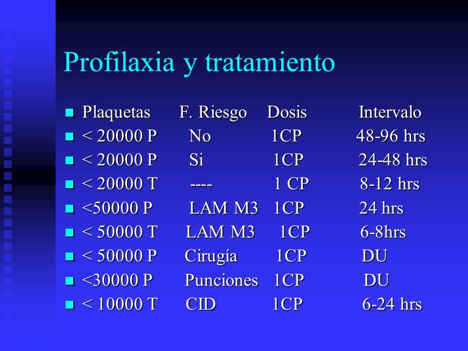 Profilaxia y tratamiento Plaquetas F. Riesgo Dosis Intervalo Plaquetas F. Riesgo Dosis Intervalo < 20000 P No 1CP 48-96 hrs < 20000 P No 1CP 48-96 hrs