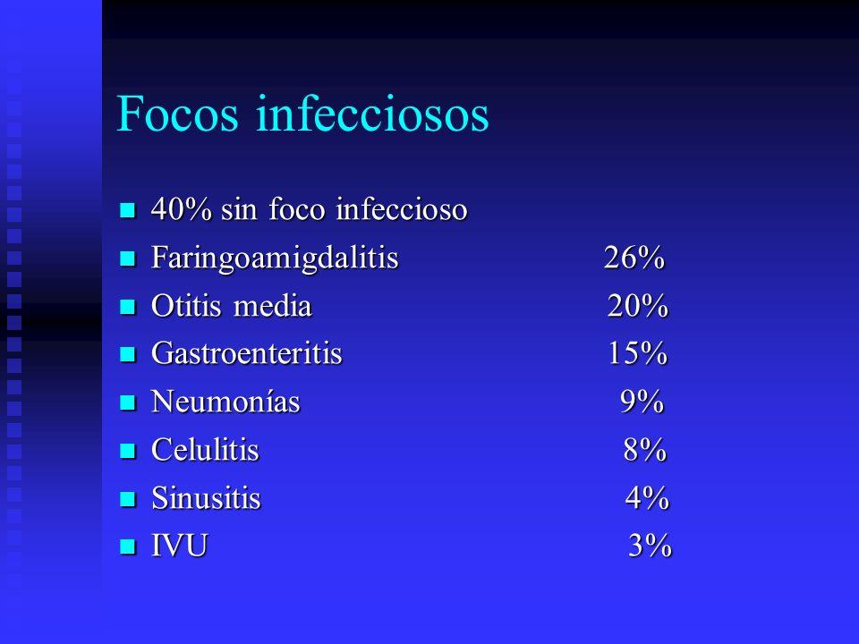 Focos infecciosos 40% sin foco infeccioso 40% sin foco infeccioso Faringoamigdalitis 26% Faringoamigdalitis 26% Otitis media 20% Otitis media 20% Gast