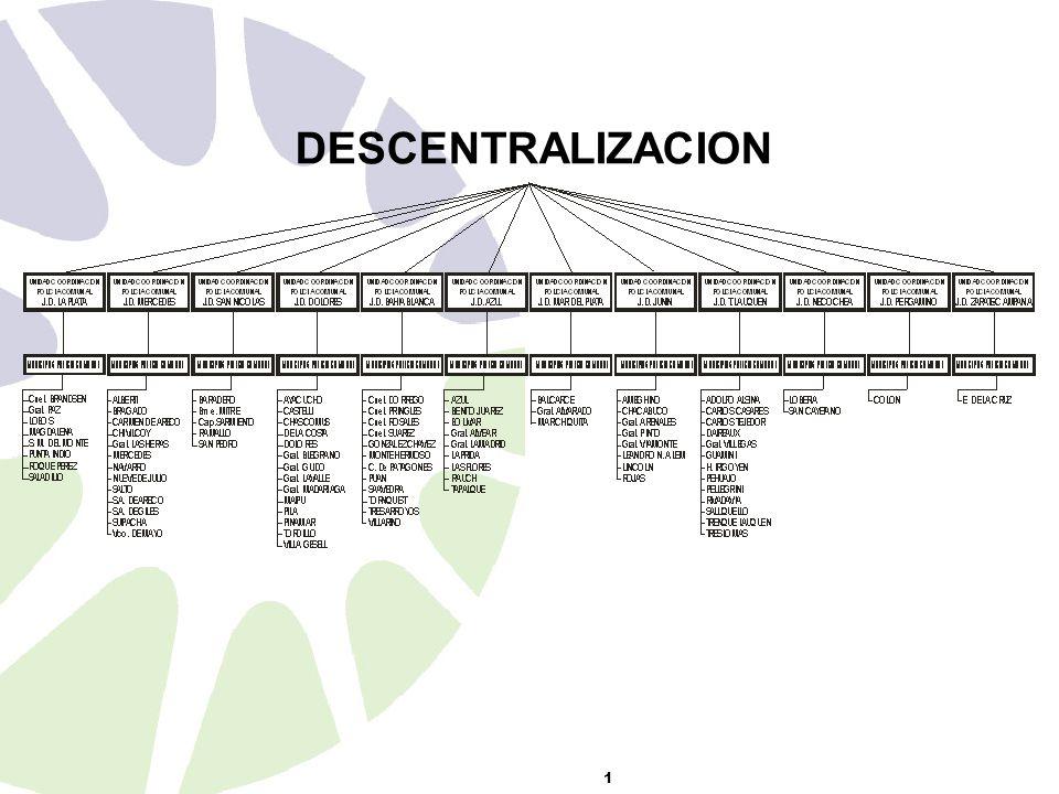 DESCENTRALIZACION 1
