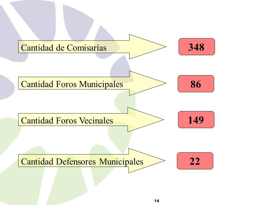 14 Cantidad de Comisarías 348 Cantidad Foros Municipales 86 Cantidad Foros Vecinales 149 Cantidad Defensores Municipales 22