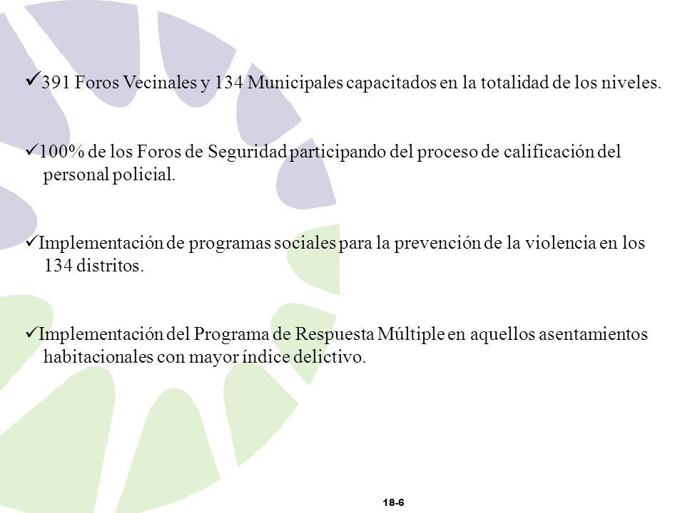 18-6 391 Foros Vecinales y 134 Municipales capacitados en la totalidad de los niveles.