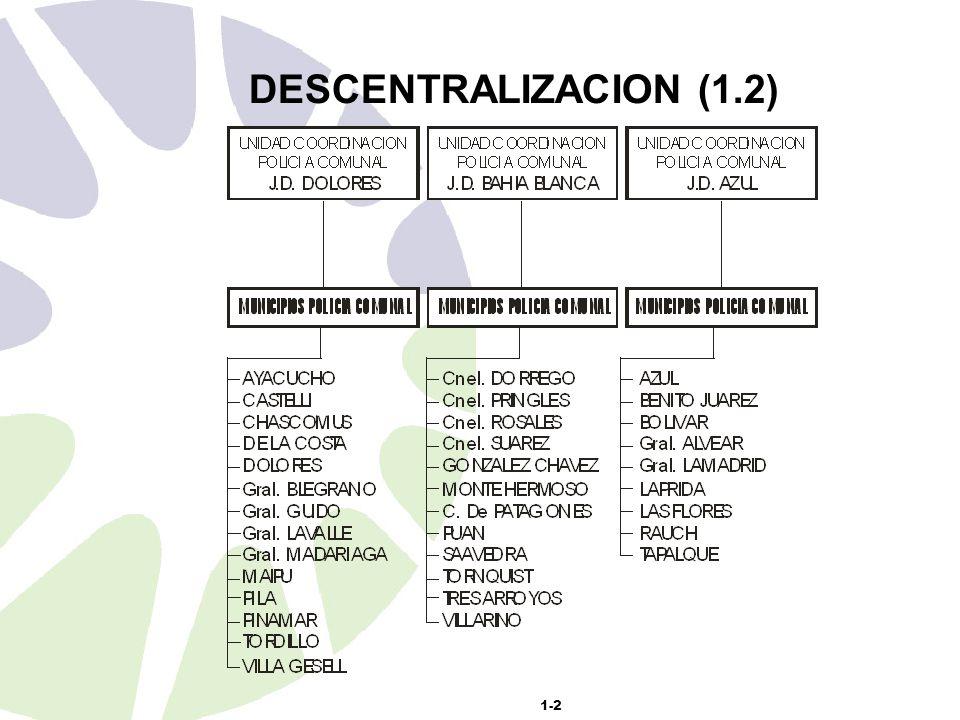 1-2 DESCENTRALIZACION (1.2)