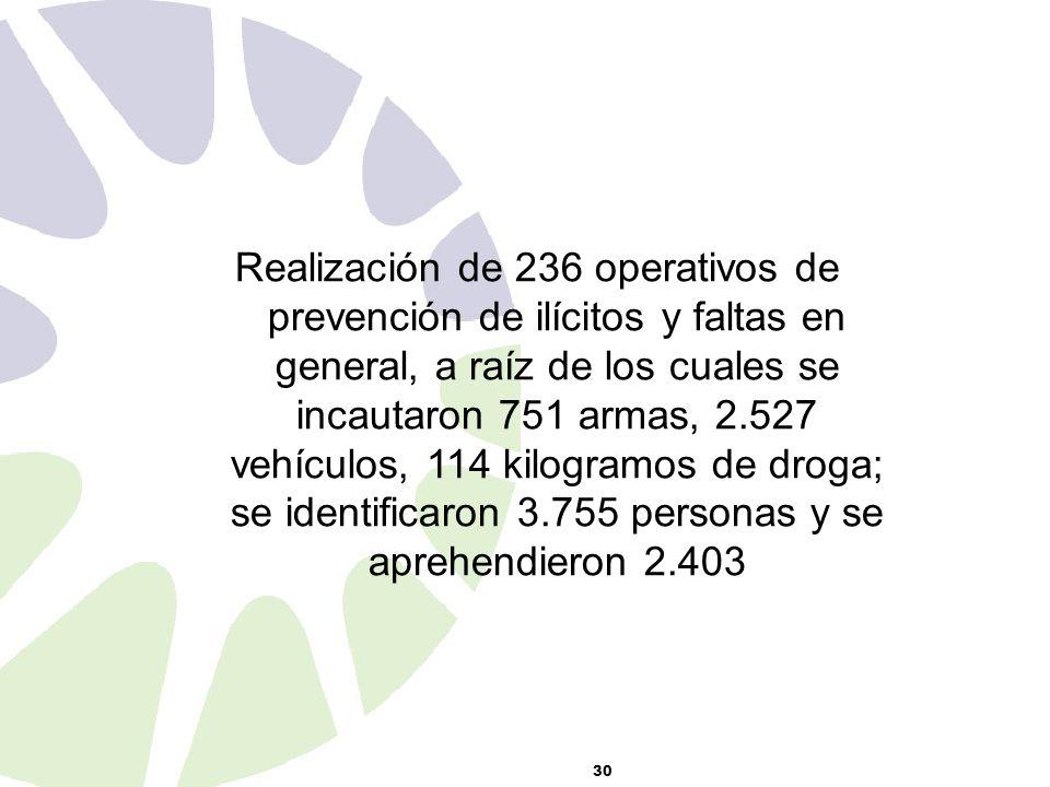 30 Realización de 236 operativos de prevención de ilícitos y faltas en general, a raíz de los cuales se incautaron 751 armas, 2.527 vehículos, 114 kilogramos de droga; se identificaron 3.755 personas y se aprehendieron 2.403