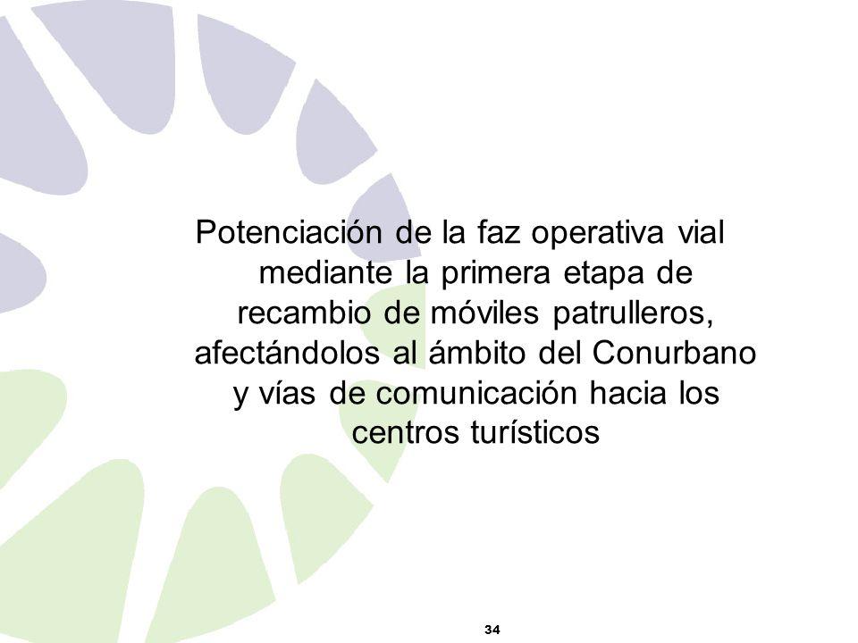 34 Potenciación de la faz operativa vial mediante la primera etapa de recambio de móviles patrulleros, afectándolos al ámbito del Conurbano y vías de comunicación hacia los centros turísticos
