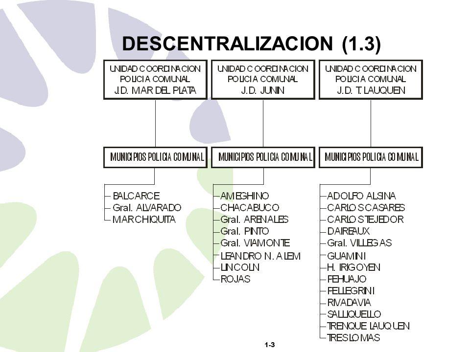 1-3 DESCENTRALIZACION (1.3)