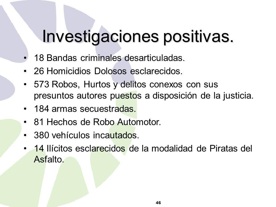 46 Investigaciones positivas.18 Bandas criminales desarticuladas.