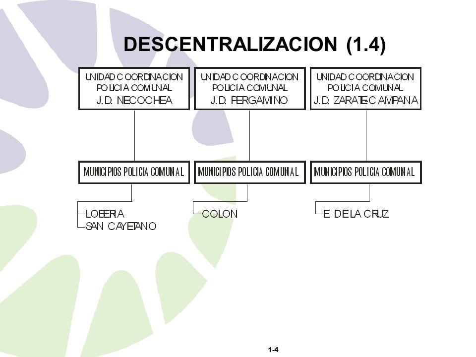 1-4 DESCENTRALIZACION (1.4)