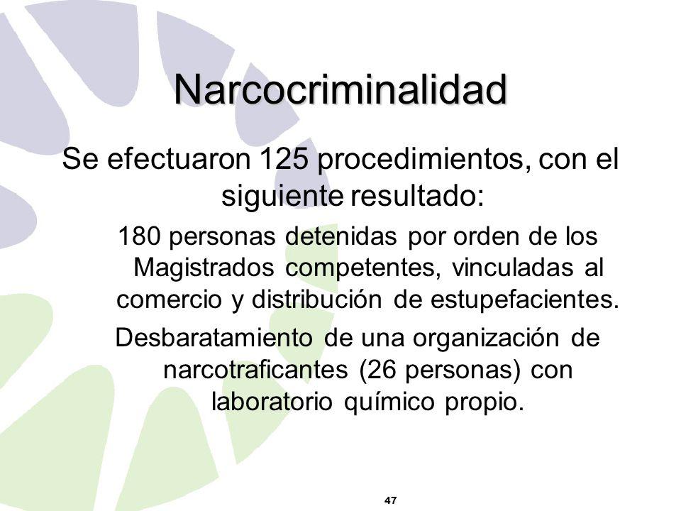 47 Narcocriminalidad Se efectuaron 125 procedimientos, con el siguiente resultado: 180 personas detenidas por orden de los Magistrados competentes, vinculadas al comercio y distribución de estupefacientes.