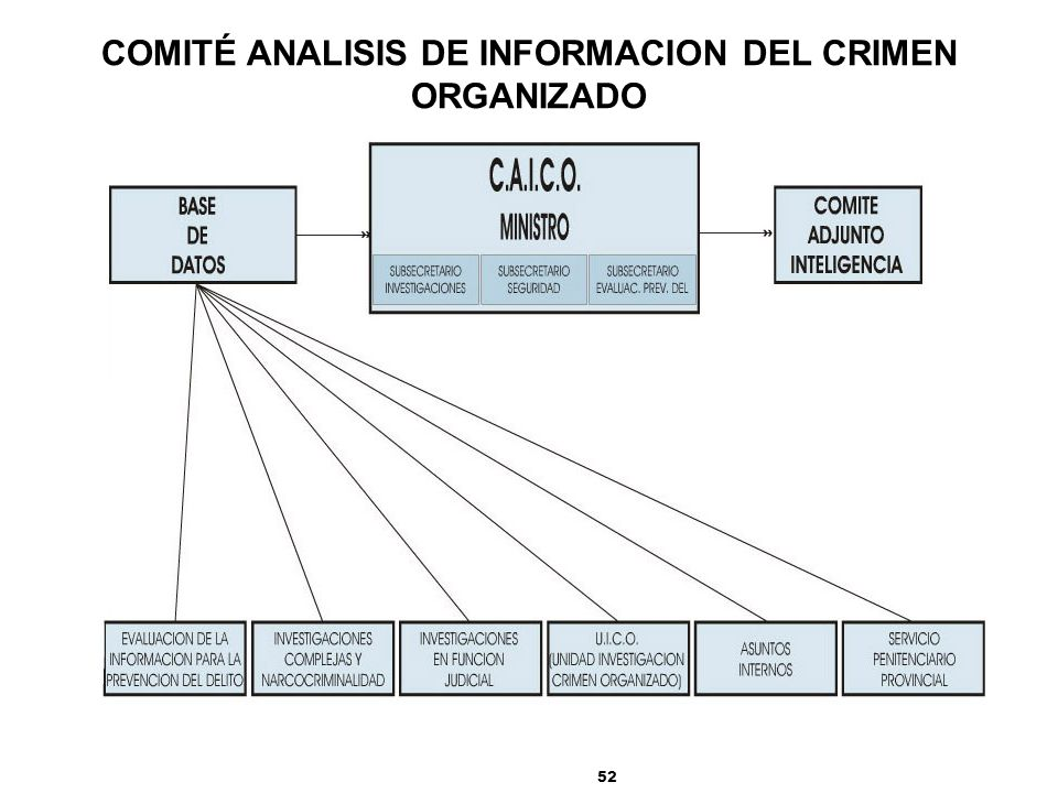 52 COMITÉ ANALISIS DE INFORMACION DEL CRIMEN ORGANIZADO