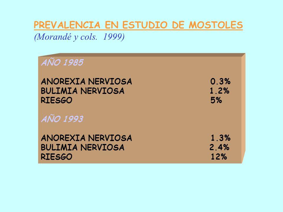 EPIDEMIOLOGIA TRASTORNOS ALIMENTACION * DEVAUD, 1995: A.N. (incidencia) 1/100.000 hab/año pobl. general 20-30/100.000 hab/año 15-45 años-mujeres Revis