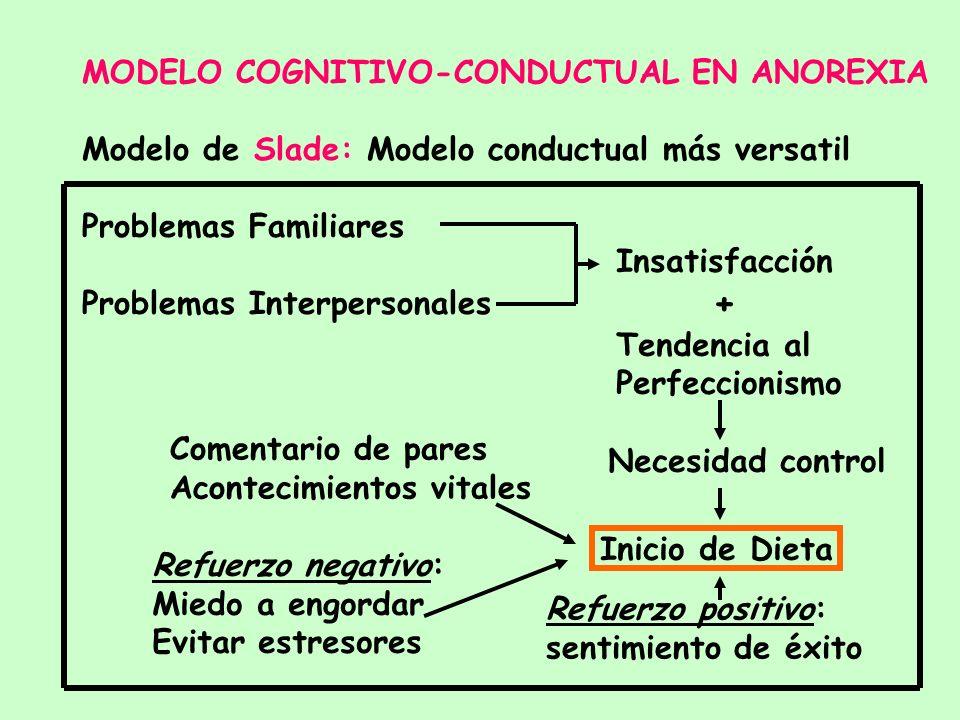 MODELO COGNITIVO-CONDUCTUAL EN ANOREXIA - Ayuno es respuesta aprendida generadora de PLACER (Gilbert) - AN es trastorno por DEPENDENCIA DEL AYUNO (Szm