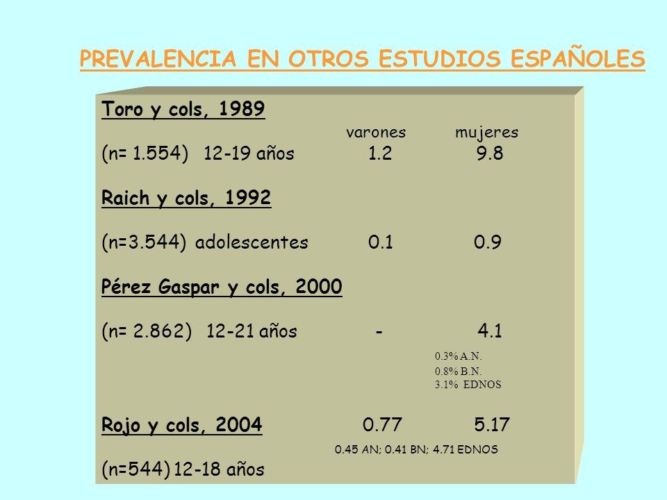 PREVALENCIA EN ESTUDIO DE MOSTOLES (Morandé y cols. 1999) AÑO 1985 ANOREXIA NERVIOSA0.3% BULIMIA NERVIOSA 1.2% RIESGO5% AÑO 1993 ANOREXIA NERVIOSA1.3%